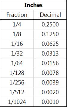 Thousandths Of An Inch Chart for Pinterest